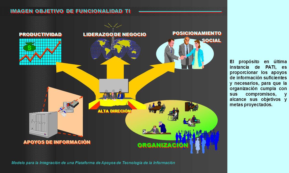ORGANIZACIÓN IMAGEN OBJETIVO DE FUNCIONALIDAD TI