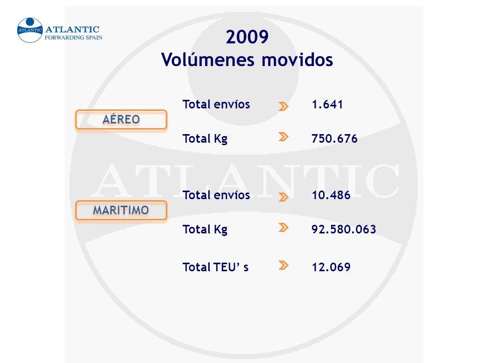 2009 Volúmenes movidos Total envíos 1.641 AÉREO Total Kg 750.676