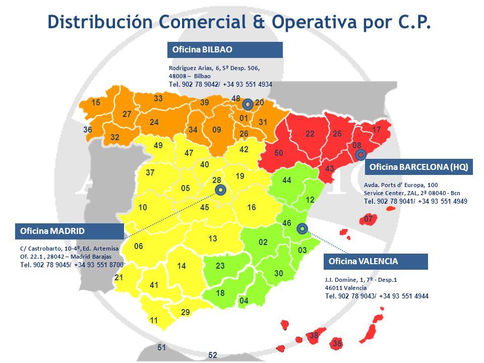 Distribución Comercial & Operativa por C.P.