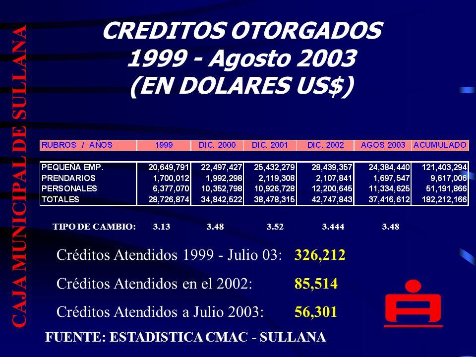 CREDITOS OTORGADOS 1999 - Agosto 2003 (EN DOLARES US$)