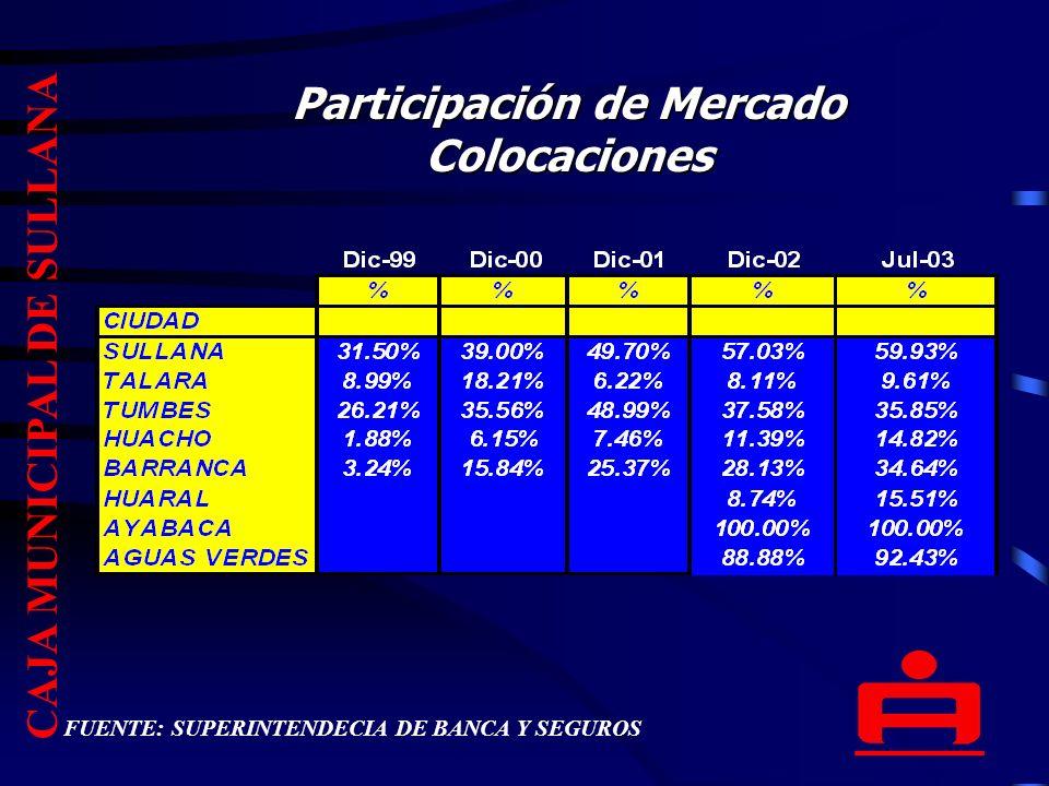 Participación de Mercado Colocaciones CAJA MUNICIPAL DE SULLANA