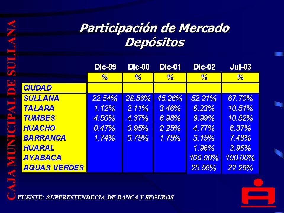 Participación de Mercado Depósitos CAJA MUNICIPAL DE SULLANA