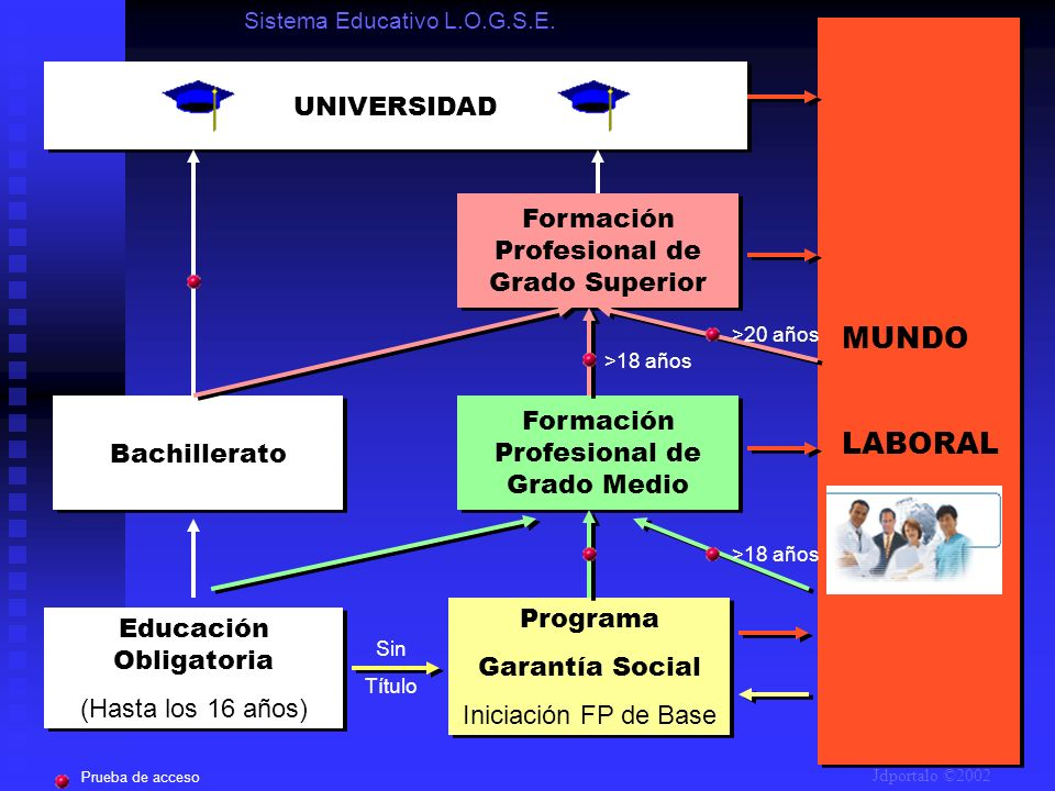 MUNDO LABORAL UNIVERSIDAD Formación Profesional de Grado Superior