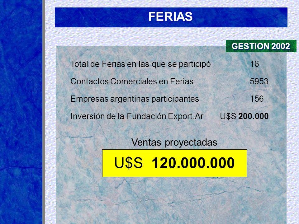 U$S 120.000.000 FERIAS Ventas proyectadas GESTION 2002