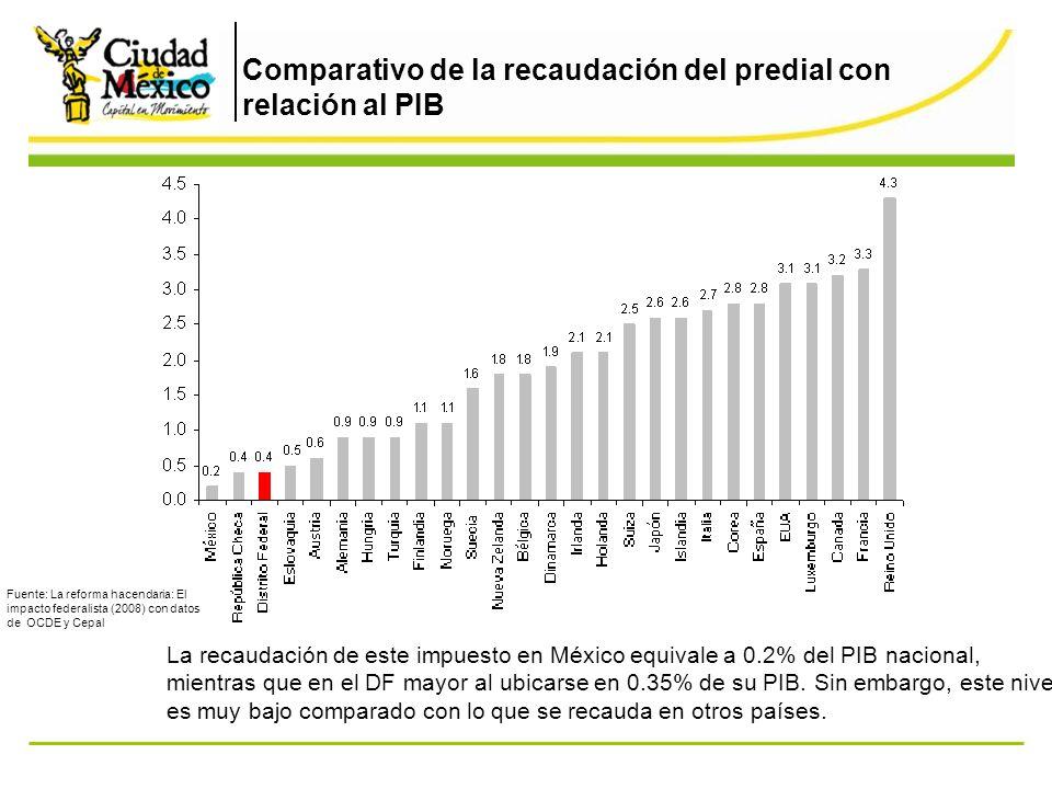 Comparativo de la recaudación del predial con relación al PIB