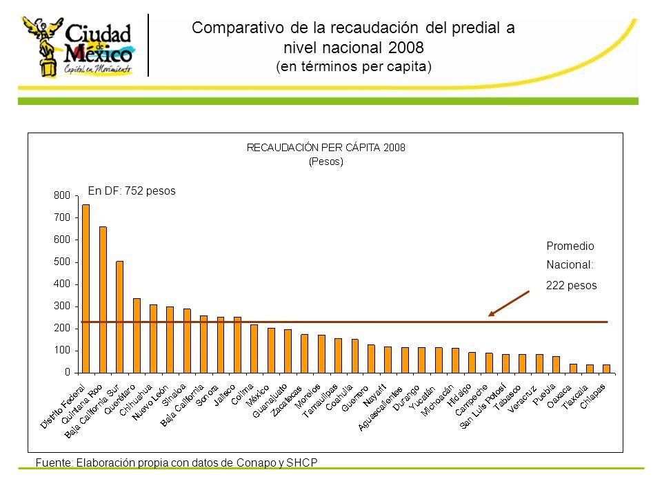 Comparativo de la recaudación del predial a nivel nacional 2008