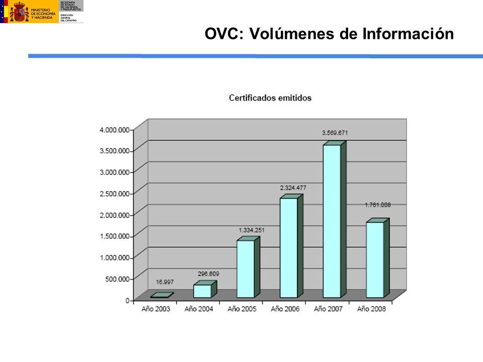 OVC: Volúmenes de Información