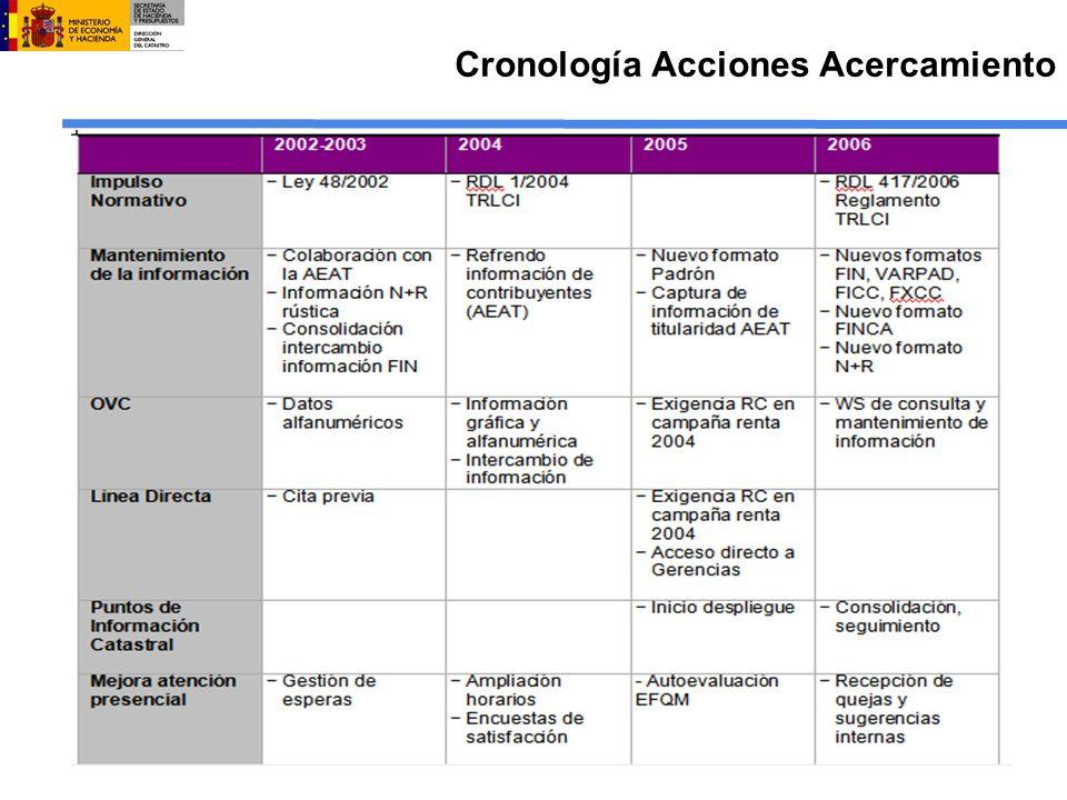 Cronología Acciones Acercamiento