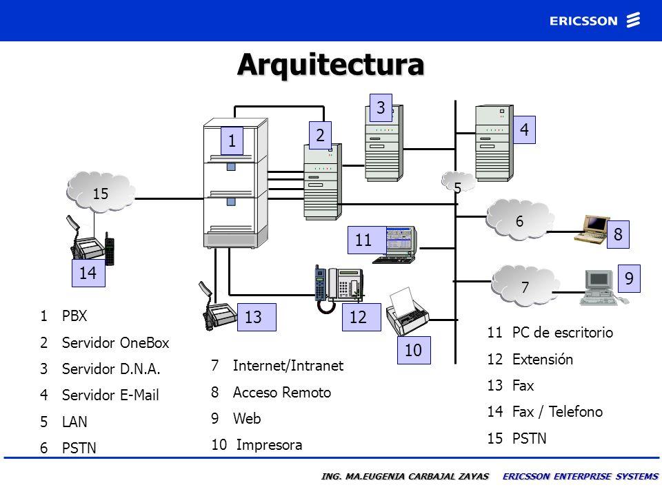 Arquitectura 3. 4. 2. 1. 15. 5. 6. 8. 11. 14. 7. 9. 1 PBX. 2 Servidor OneBox. 3 Servidor D.N.A.
