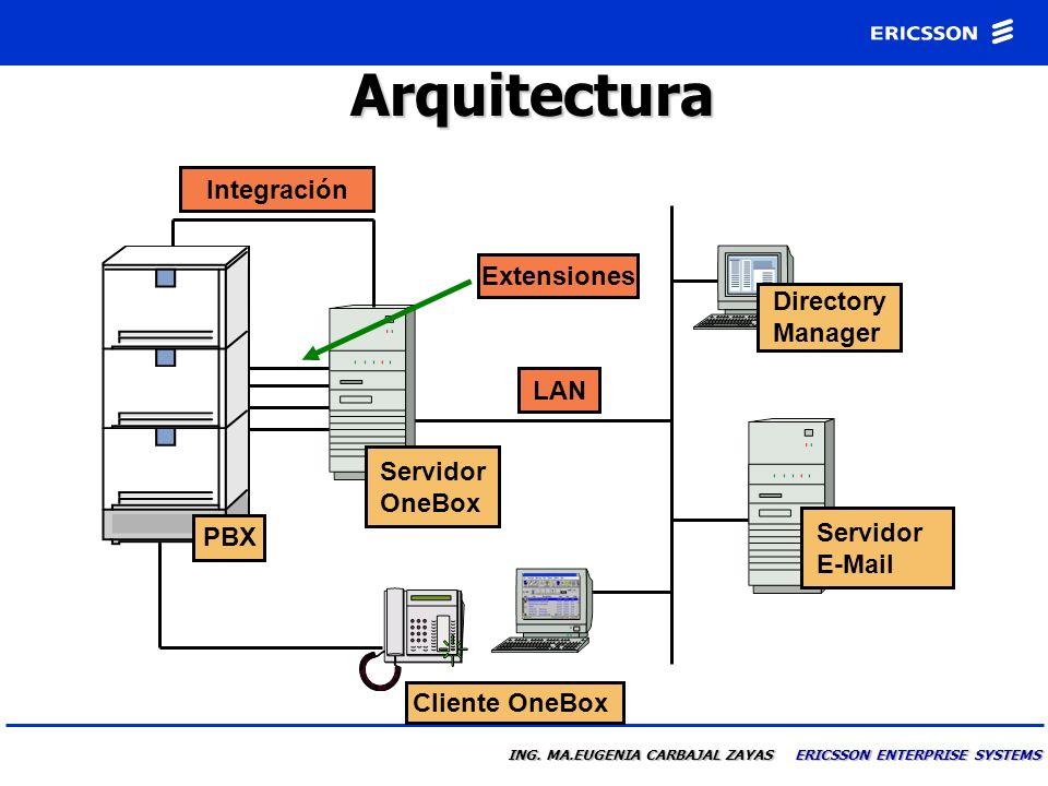 Arquitectura Integración Extensiones Directory Manager LAN
