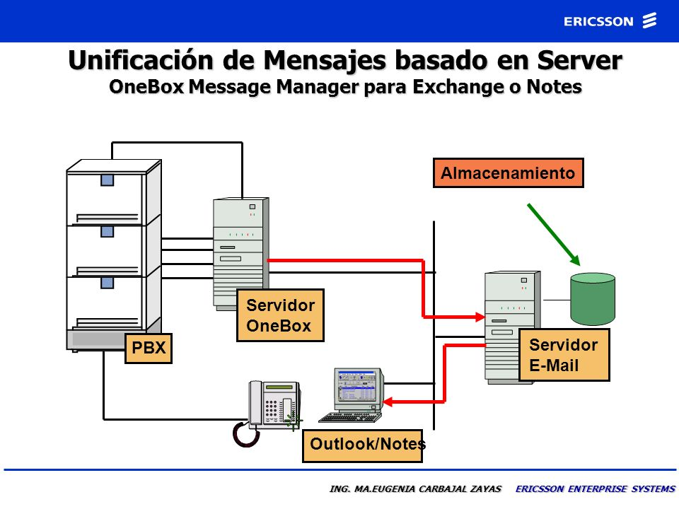 Unificación de Mensajes basado en Server OneBox Message Manager para Exchange o Notes