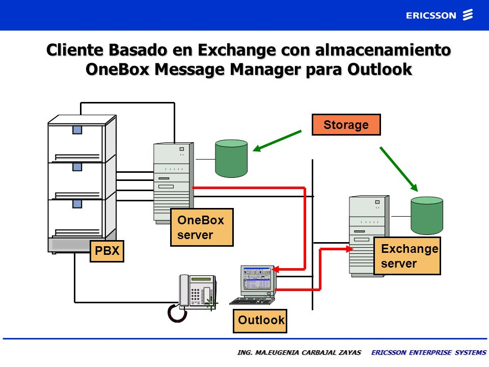 Cliente Basado en Exchange con almacenamiento OneBox Message Manager para Outlook