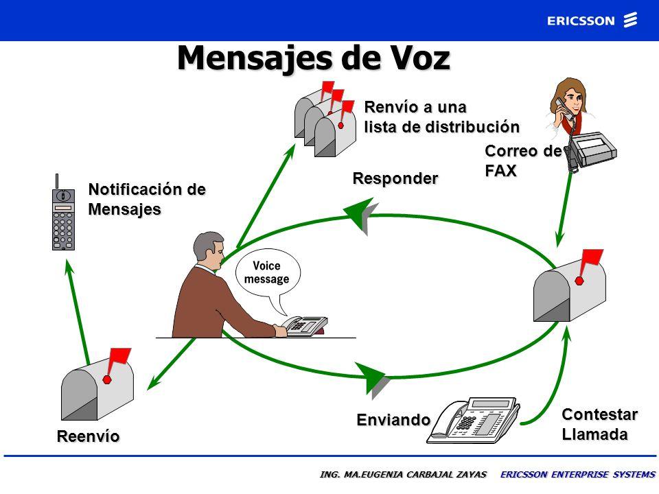 Mensajes de Voz Renvío a una lista de distribución Correo de FAX