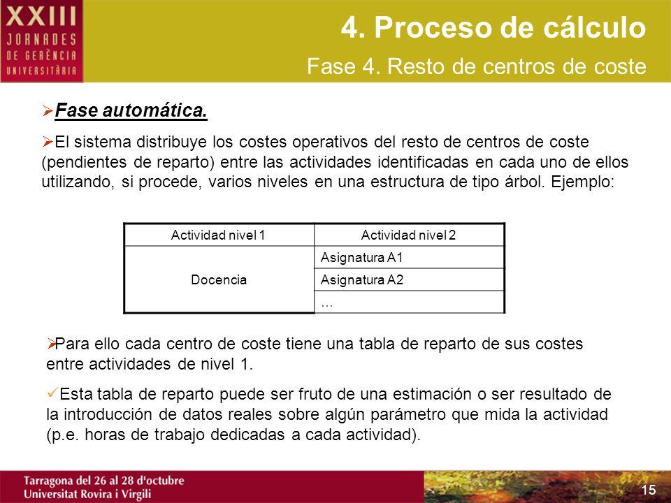 4. Proceso de cálculo Fase 4. Resto de centros de coste