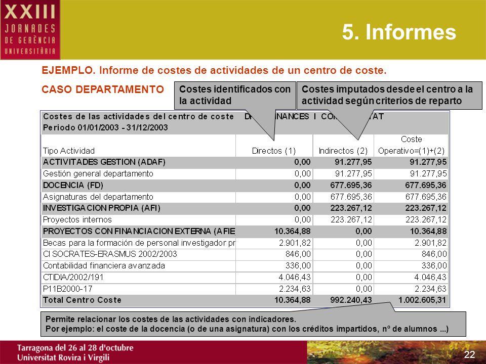 5. Informes EJEMPLO. Informe de costes de actividades de un centro de coste. CASO DEPARTAMENTO. Costes identificados con la actividad.