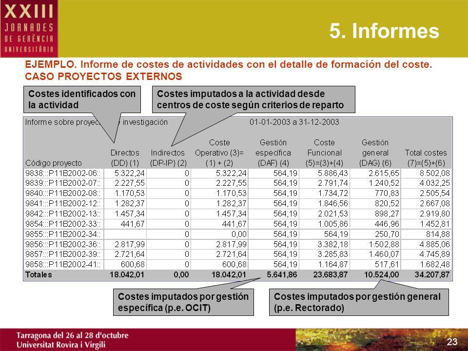 5. Informes EJEMPLO. Informe de costes de actividades con el detalle de formación del coste. CASO PROYECTOS EXTERNOS.