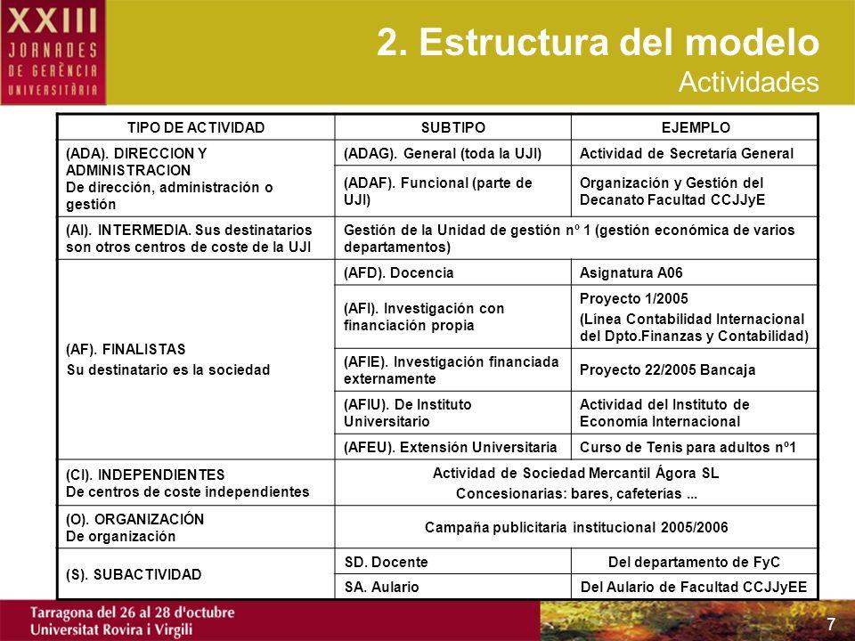 2. Estructura del modelo Actividades