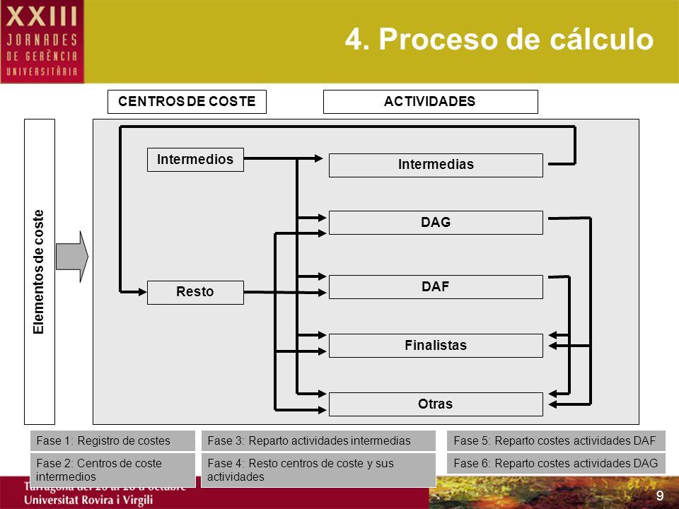 4. Proceso de cálculo CENTROS DE COSTE ACTIVIDADES Elementos de coste