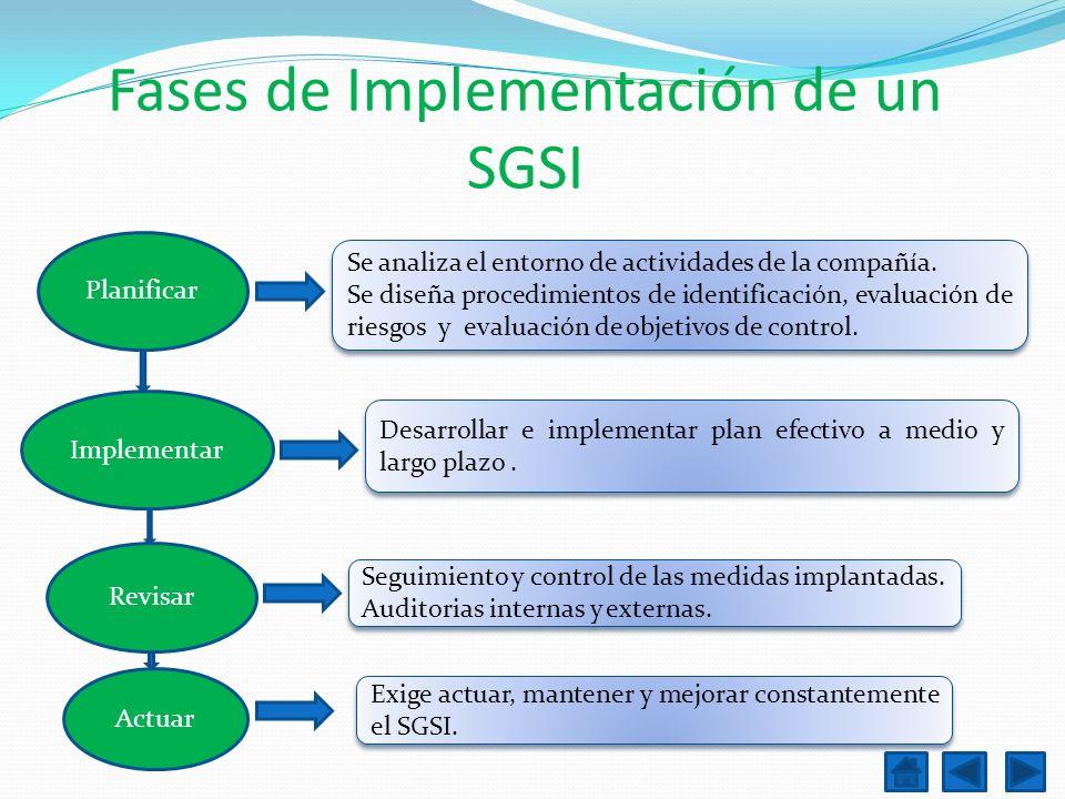 Fases de Implementación de un SGSI