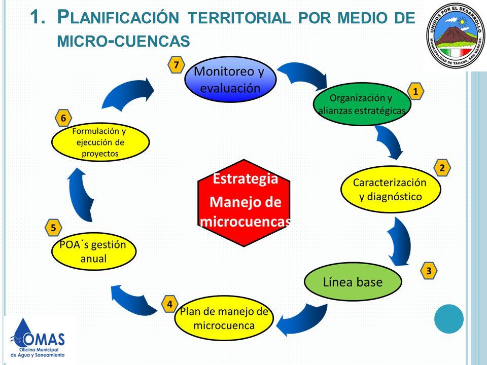 Planificación territorial por medio de micro-cuencas