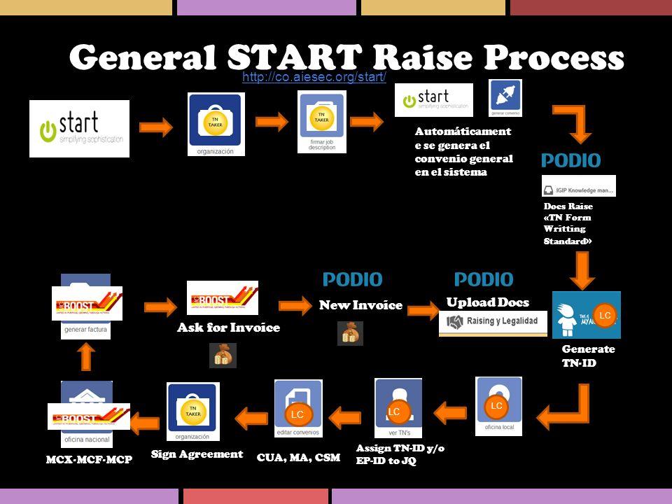 General START Raise Process