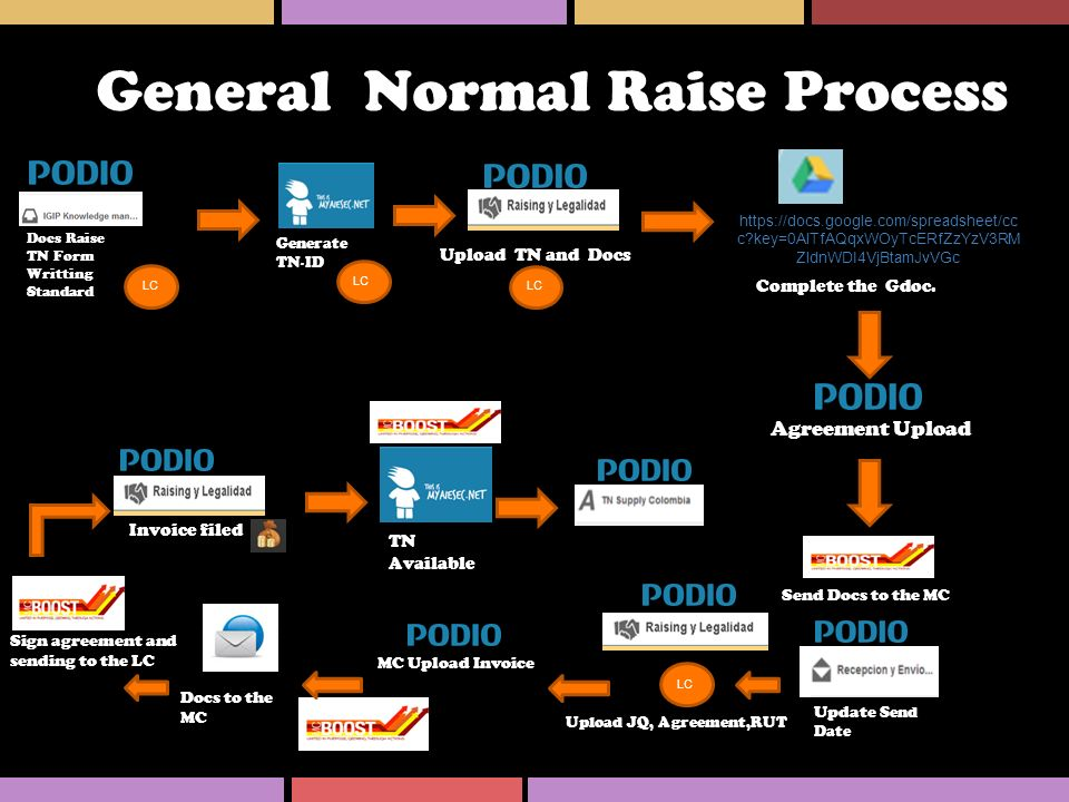 General Normal Raise Process
