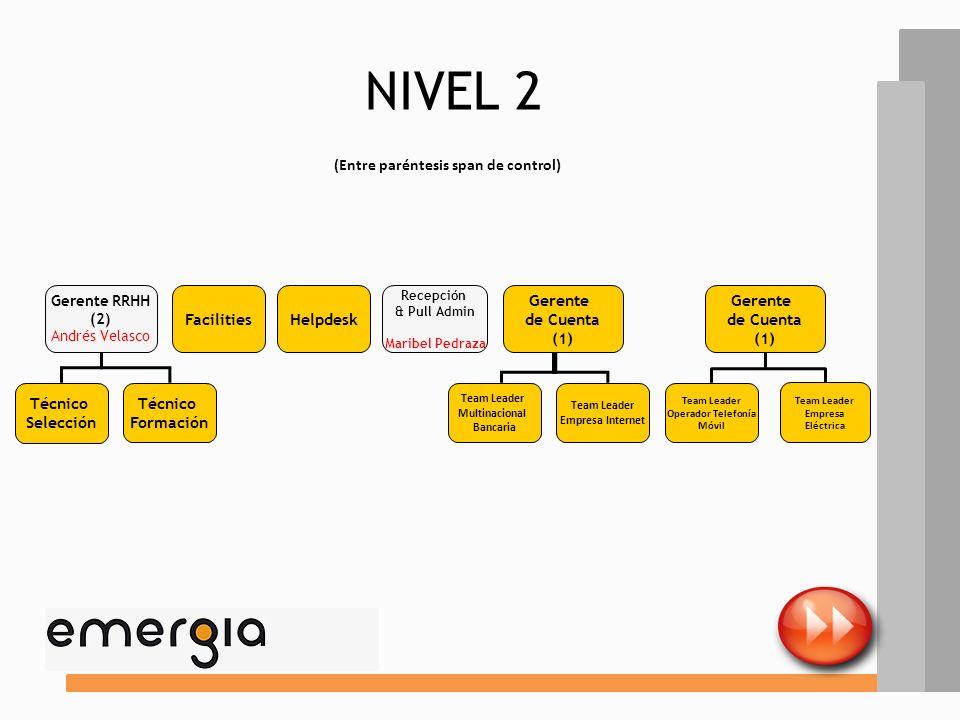 NIVEL 2 (Entre paréntesis span de control) Facilities Helpdesk Gerente