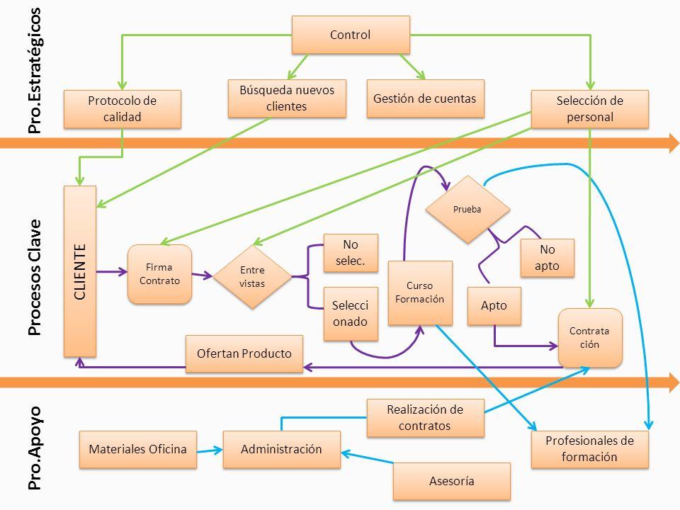 Pro.Estratégicos Procesos Clave Pro.Apoyo CLIENTE Control