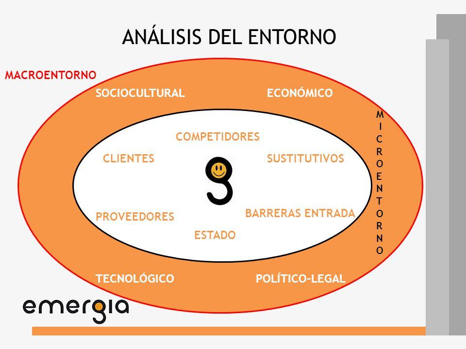 ANÁLISIS DEL ENTORNO MACROENTORNO SOCIOCULTURAL ECONÓMICO COMPETIDORES