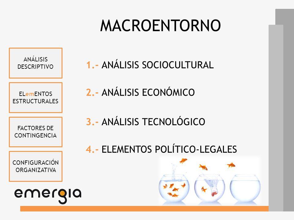 MACROENTORNO 1.- ANÁLISIS SOCIOCULTURAL 2.- ANÁLISIS ECONÓMICO