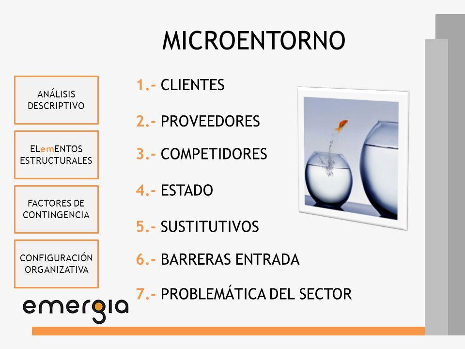 MICROENTORNO 1.- CLIENTES 2.- PROVEEDORES 3.- COMPETIDORES 4.- ESTADO