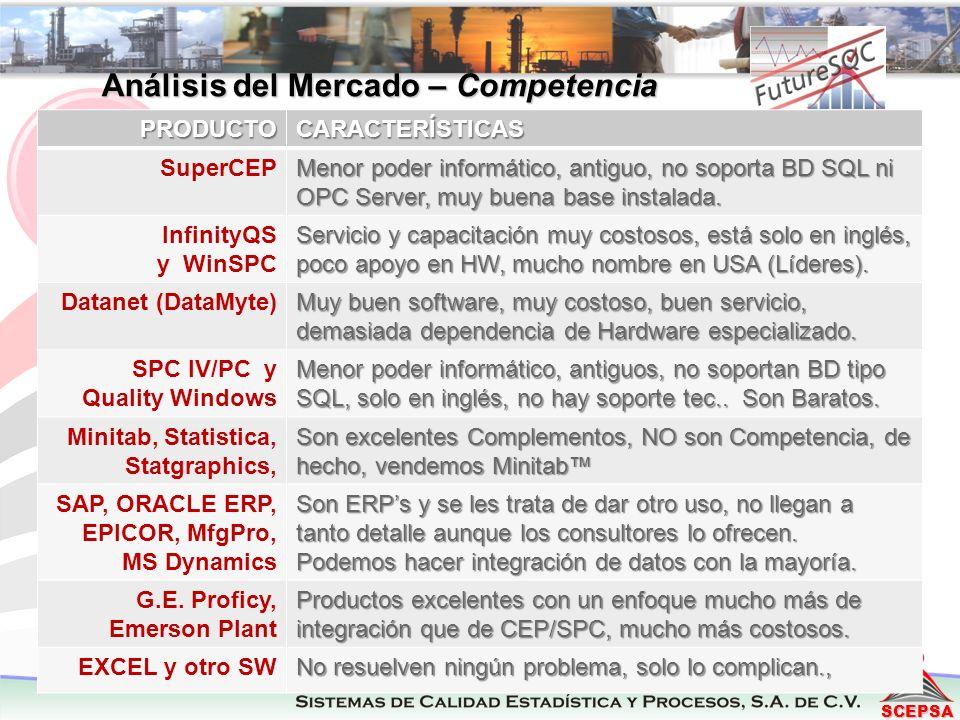 Análisis del Mercado – Competencia