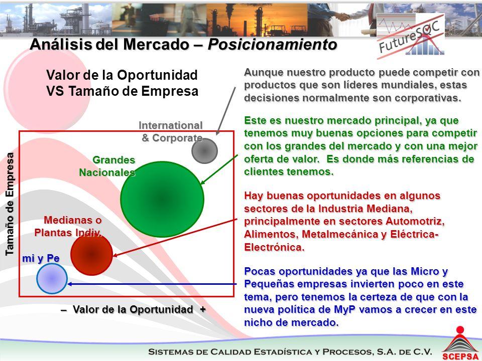 Análisis del Mercado – Posicionamiento