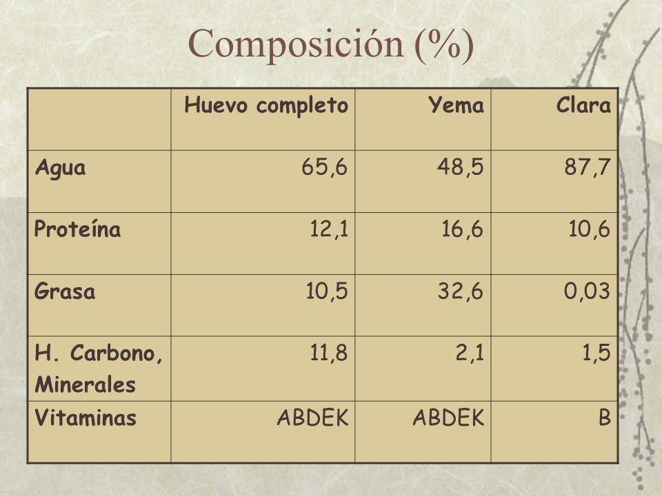 Composición (%) Huevo completo Yema Clara Agua 65,6 48,5 87,7 Proteína