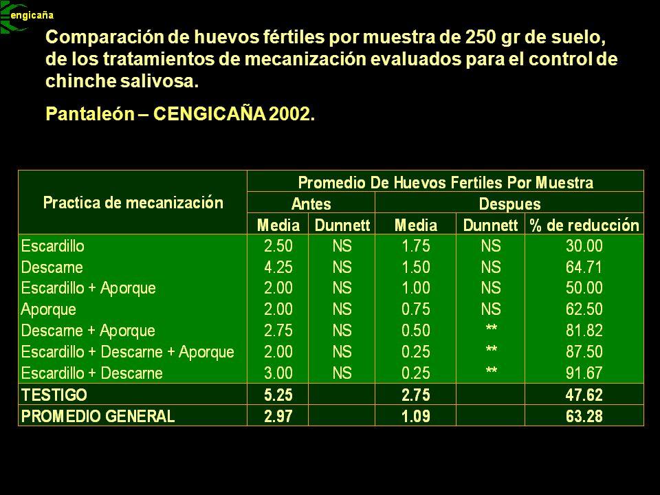 Comparación de huevos fértiles por muestra de 250 gr de suelo, de los tratamientos de mecanización evaluados para el control de chinche salivosa.