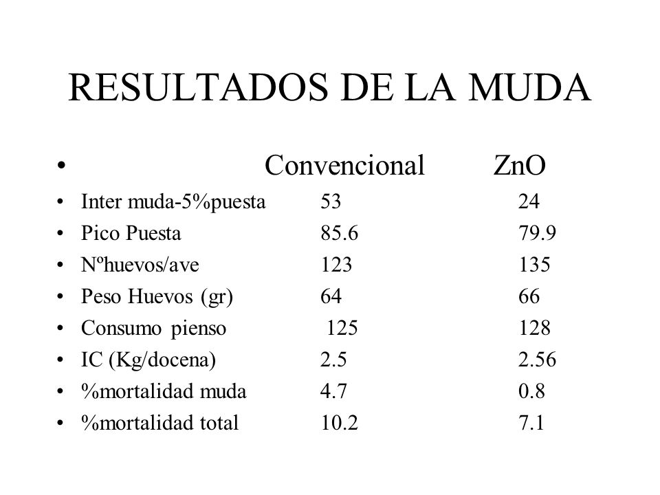 RESULTADOS DE LA MUDA Convencional ZnO Inter muda-5%puesta 53 24