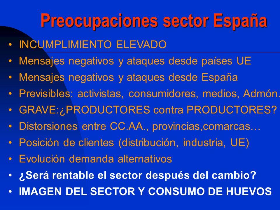 Preocupaciones sector España
