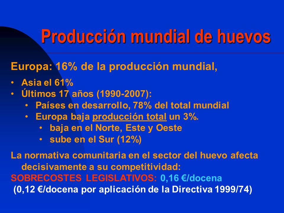 Producción mundial de huevos
