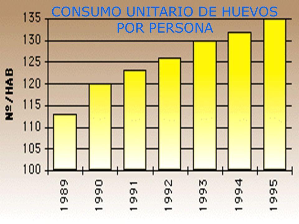 CONSUMO UNITARIO DE HUEVOS POR PERSONA