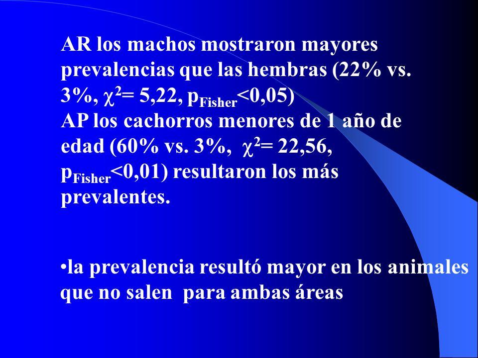 AR los machos mostraron mayores prevalencias que las hembras (22% vs