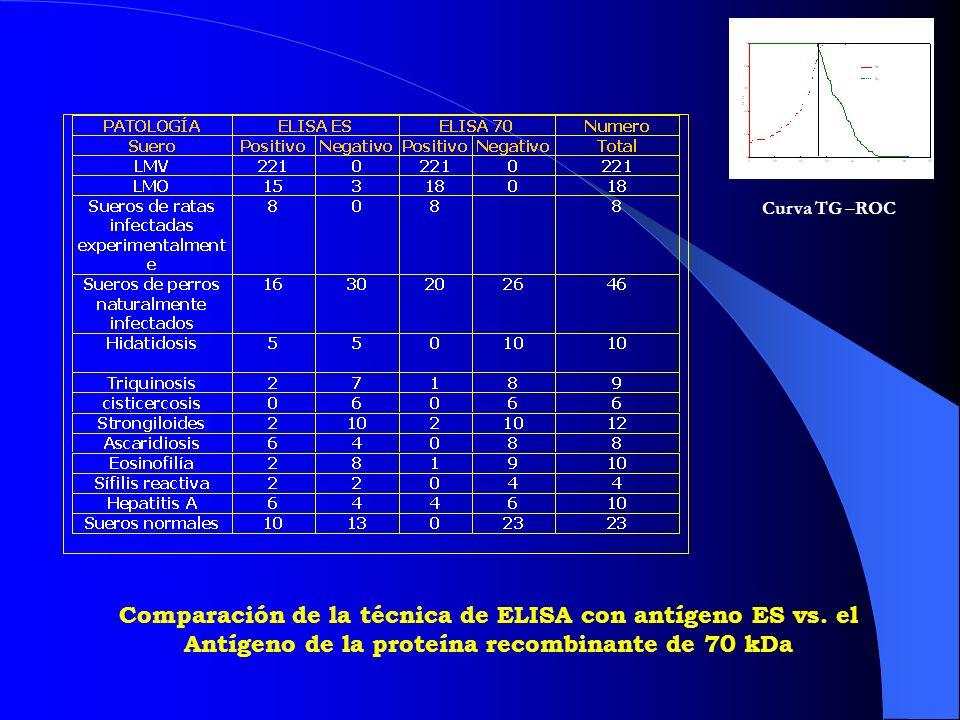 Curva TG –ROC Comparación de la técnica de ELISA con antígeno ES vs.