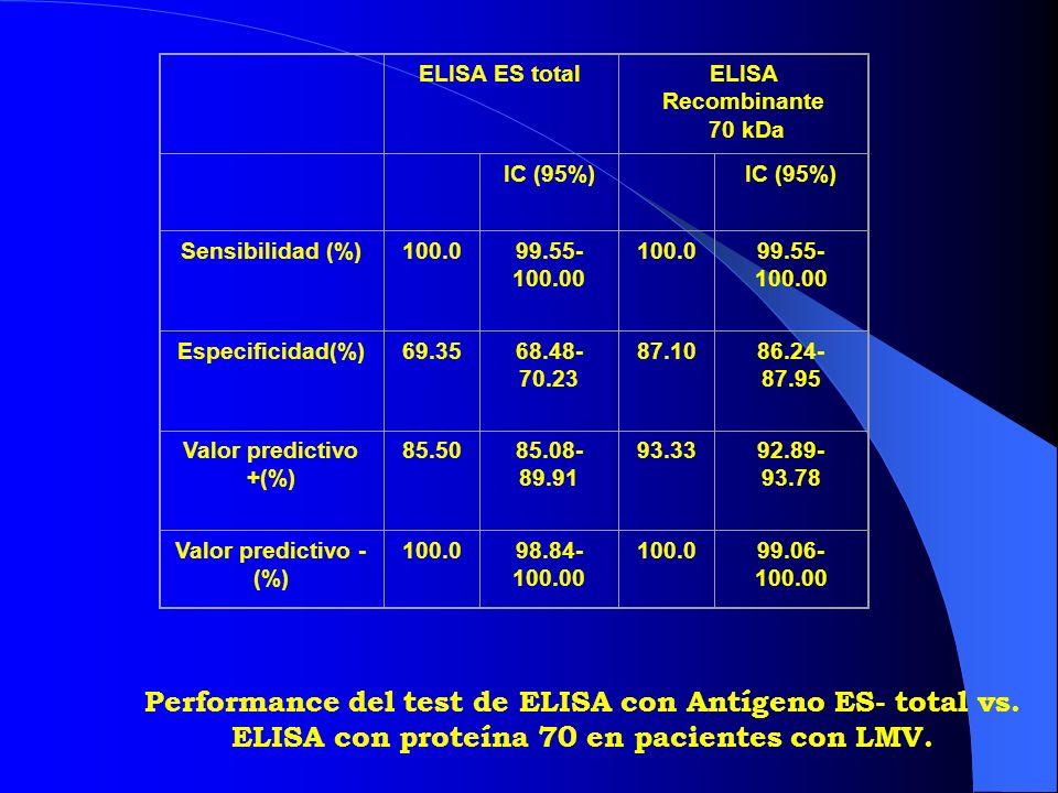 ELISA ES total. ELISA Recombinante. 70 kDa. IC (95%) Sensibilidad (%) 100.0. 99.55-100.00. Especificidad(%)