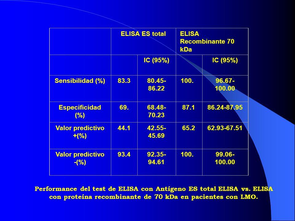 ELISA ES total. ELISA Recombinante 70 kDa. IC (95%) Sensibilidad (%) 83.3. 80.45-86.22. 100.