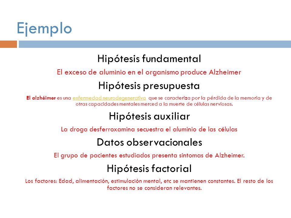 Ejemplo Hipótesis fundamental Hipótesis presupuesta Hipótesis auxiliar