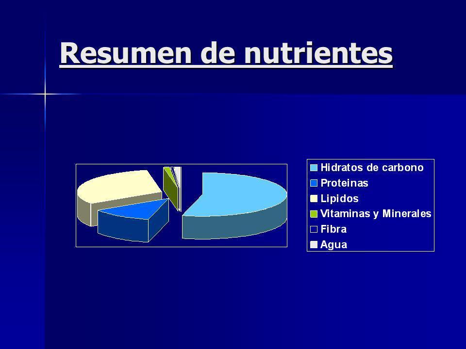 Resumen de nutrientes