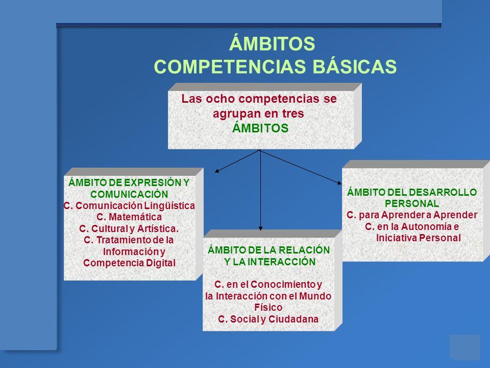 ÁMBITOS COMPETENCIAS BÁSICAS Las ocho competencias se agrupan en tres
