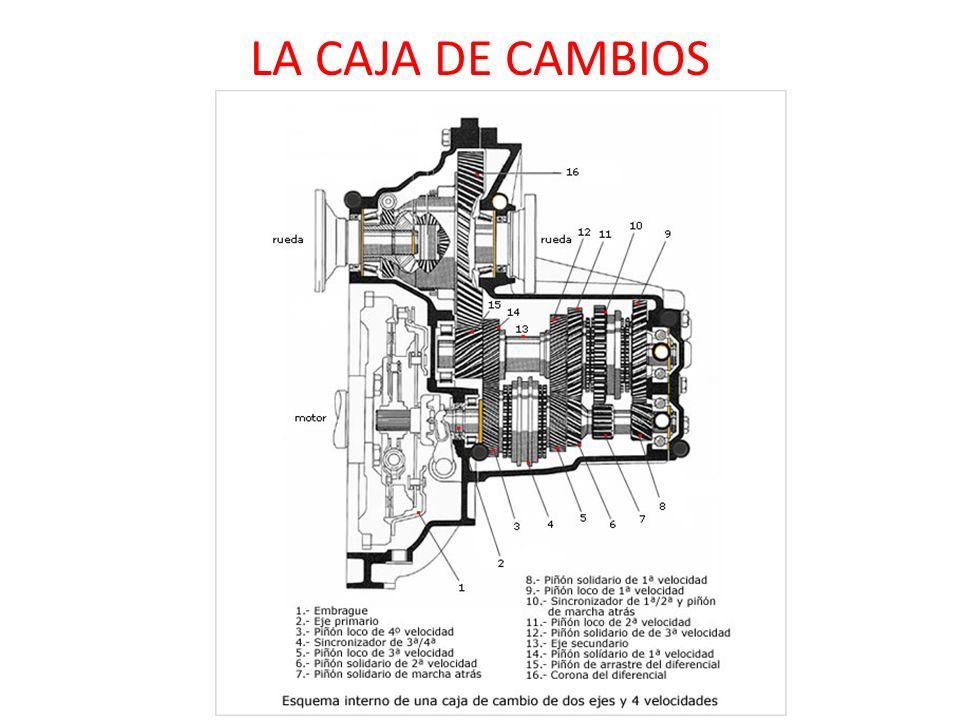 LA CAJA DE CAMBIOS