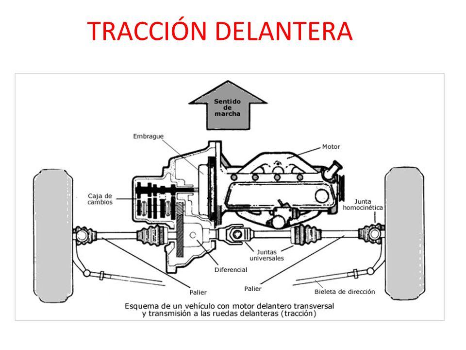 TRACCIÓN DELANTERA