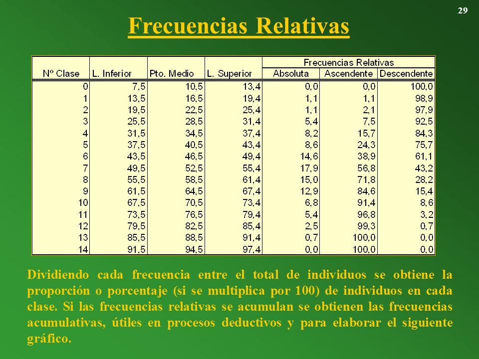 Frecuencias Relativas