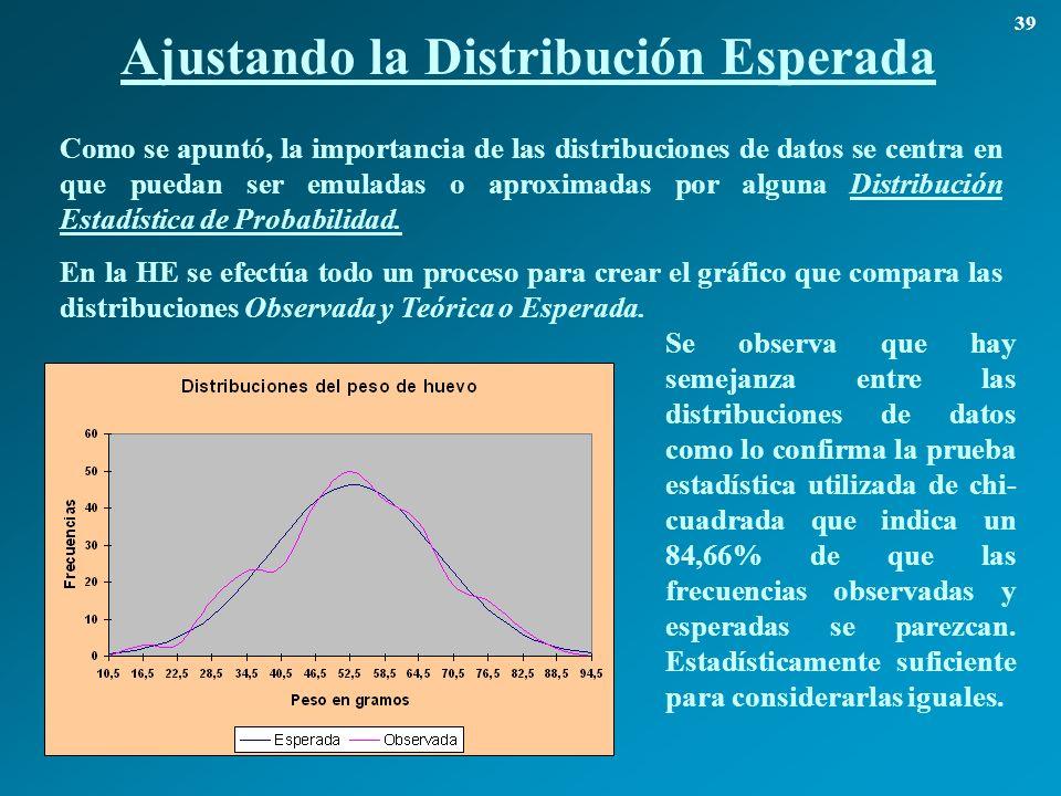 Ajustando la Distribución Esperada